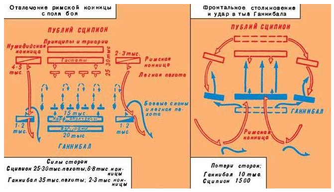 Общий ход сражения при Заме (202 г. до н.э.) между войсками Карфагена (Ганнибал) и Рима (Сципион Африканский)
