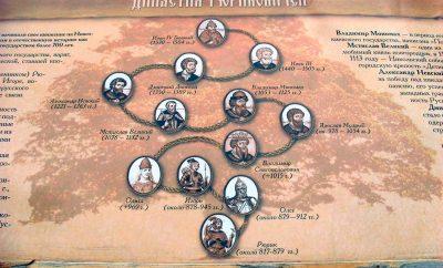История династии Рюриковичей